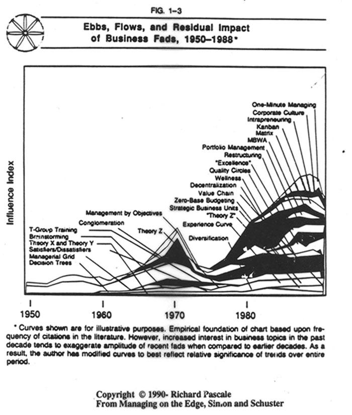 Fad graph
