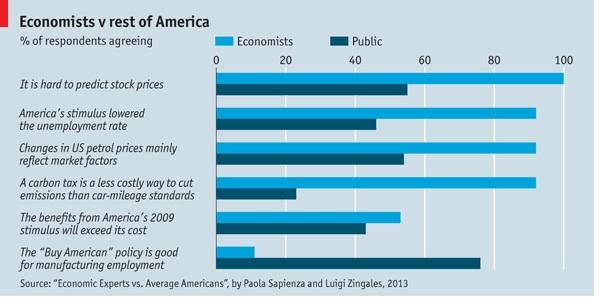Economist:public figure